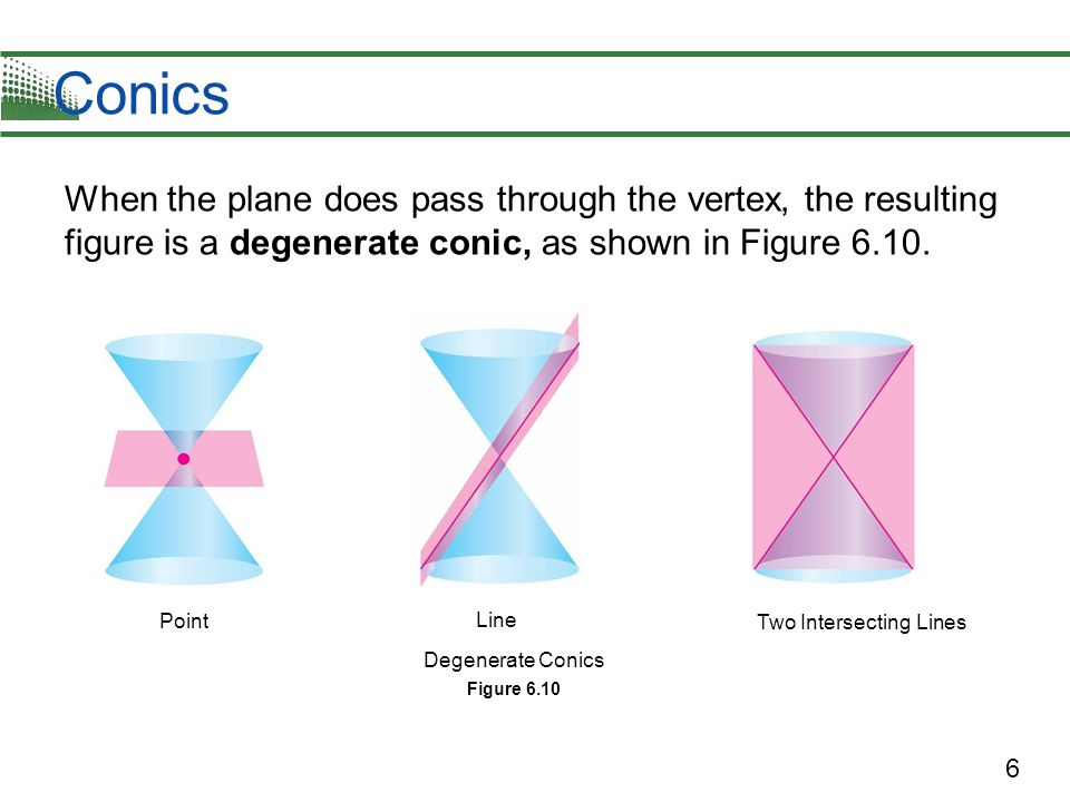 Conics When the plane does pass through the vertex, the resulting figure is a degenerate conic, as shown in Figure 6.10.