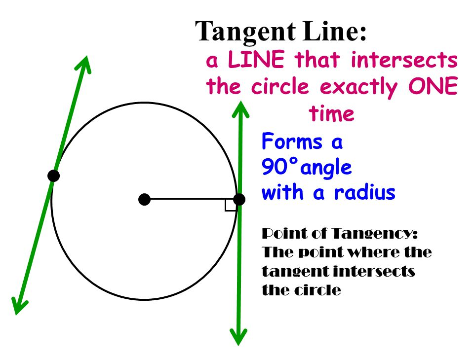 a LINE that intersects the circle exactly ONE time