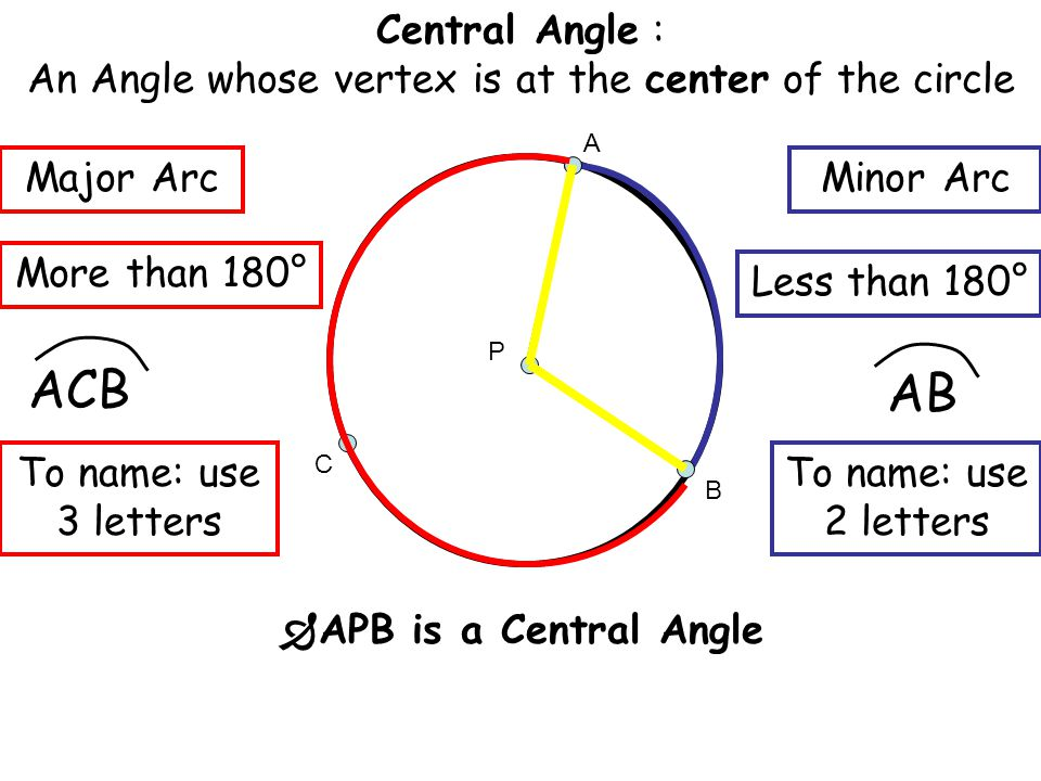 Central Angle : An Angle whose vertex is at the center of the circle