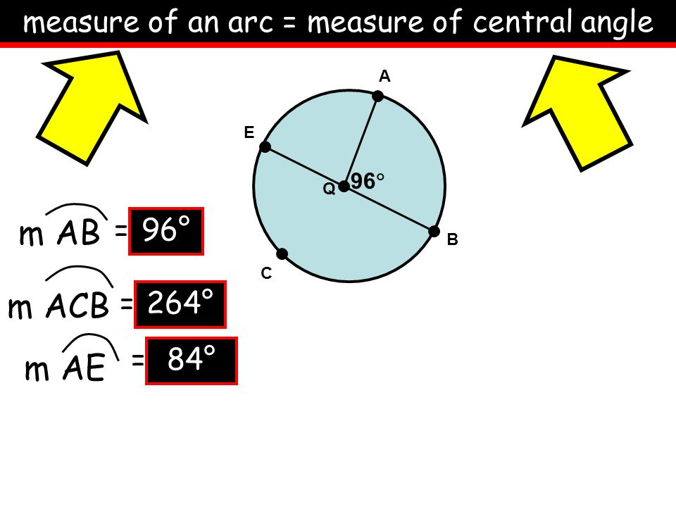 measure of an arc = measure of central angle