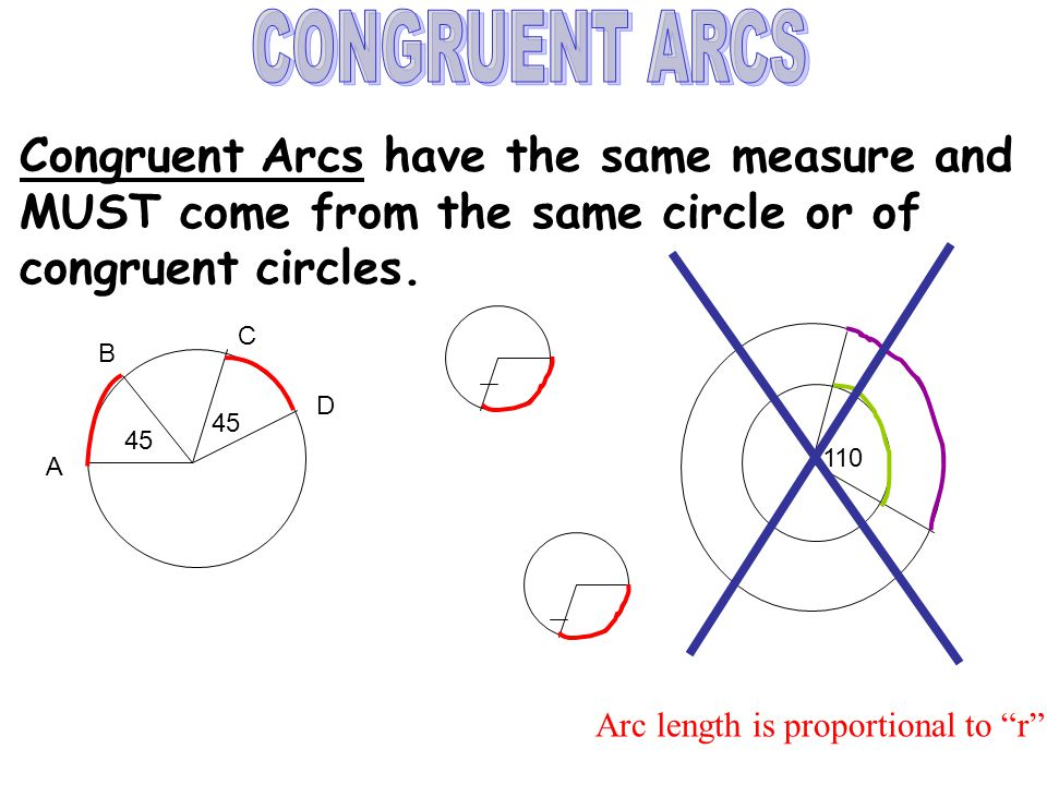 CONGRUENT ARCS Congruent Arcs have the same measure and MUST come from the same circle or of congruent circles.
