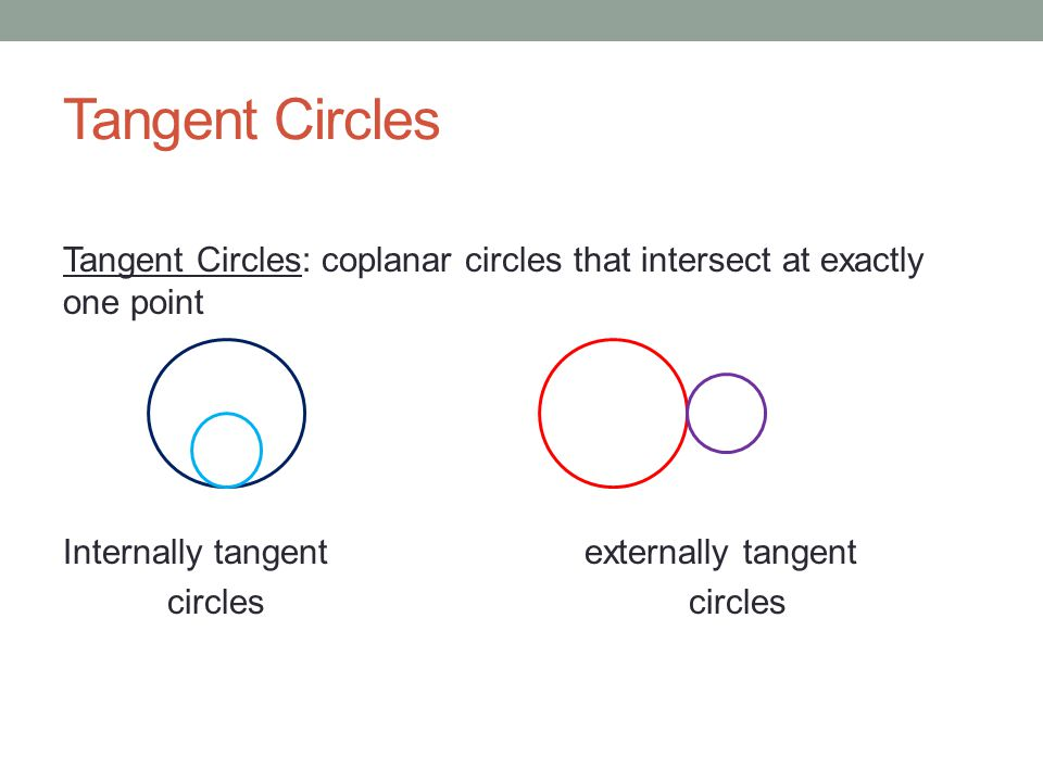 Tangent Circles Tangent Circles: coplanar circles that intersect at exactly one point Internally tangent externally tangent circles circles