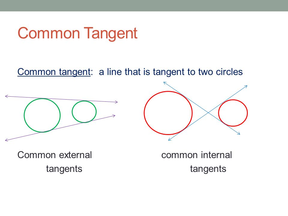 Common Tangent Common tangent: a line that is tangent to two circles Common external common internal tangents tangents