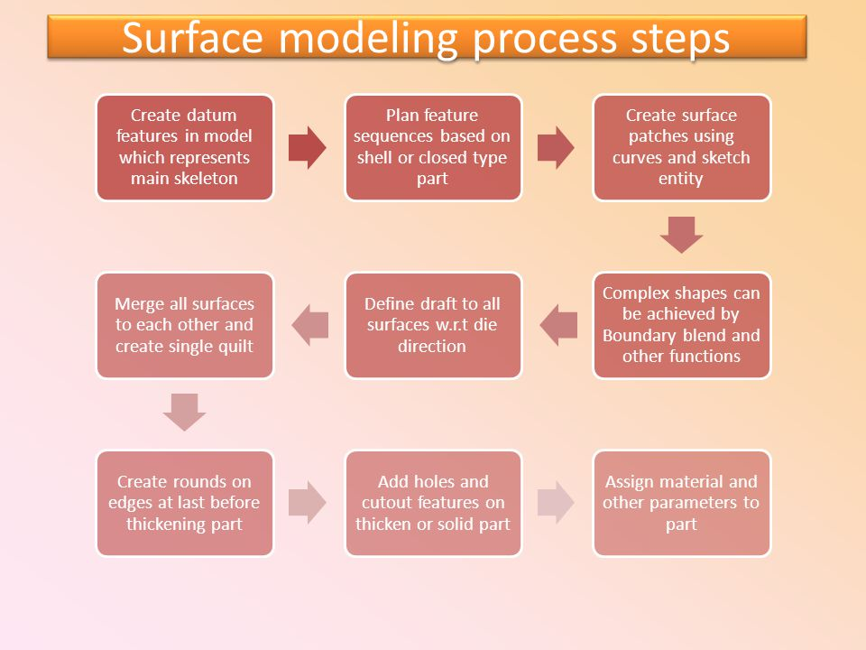Surface modeling process steps