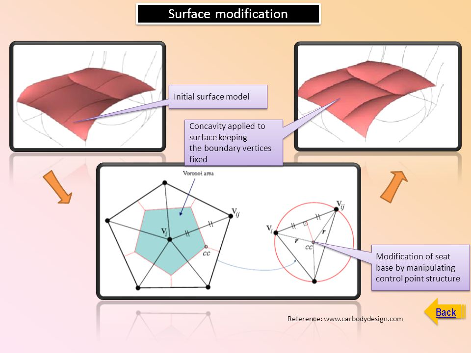 Surface modification Back Initial surface model