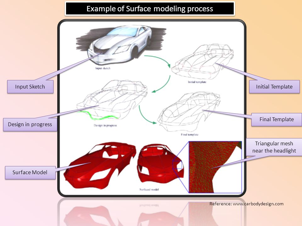 Example of Surface modeling process