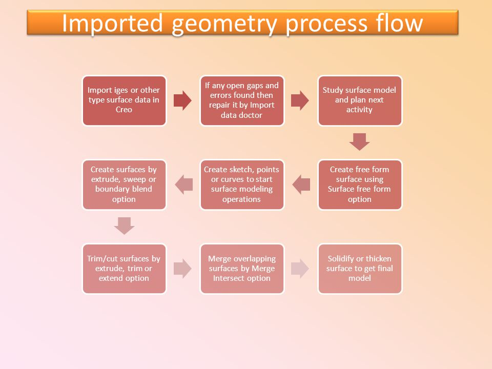 Imported geometry process flow