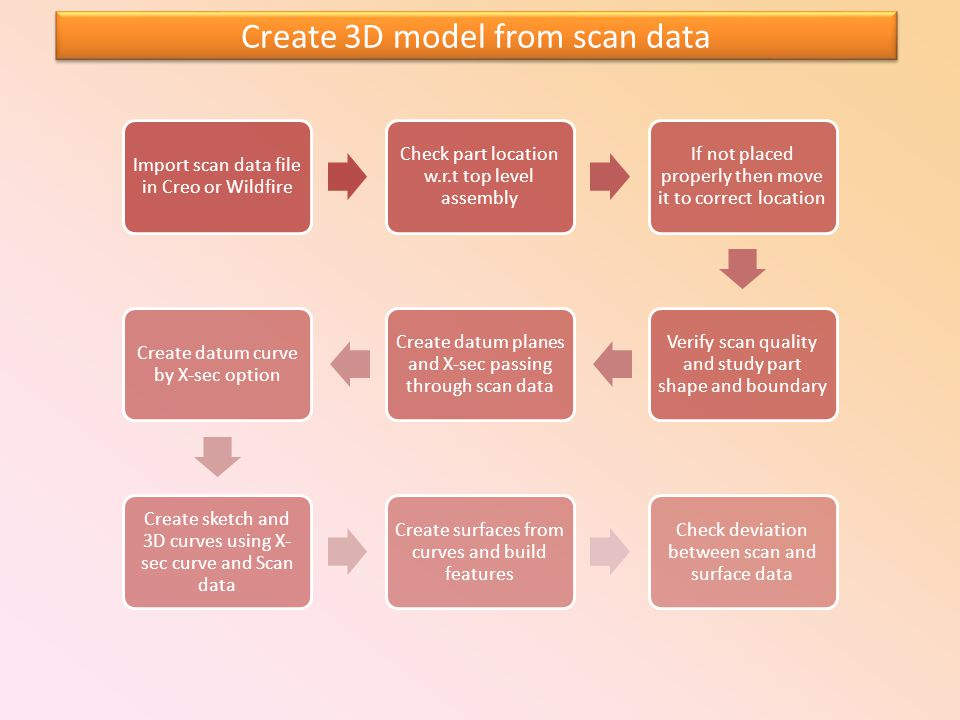Create 3D model from scan data