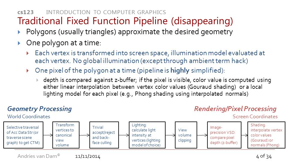 Traditional Fixed Function Pipeline (disappearing)