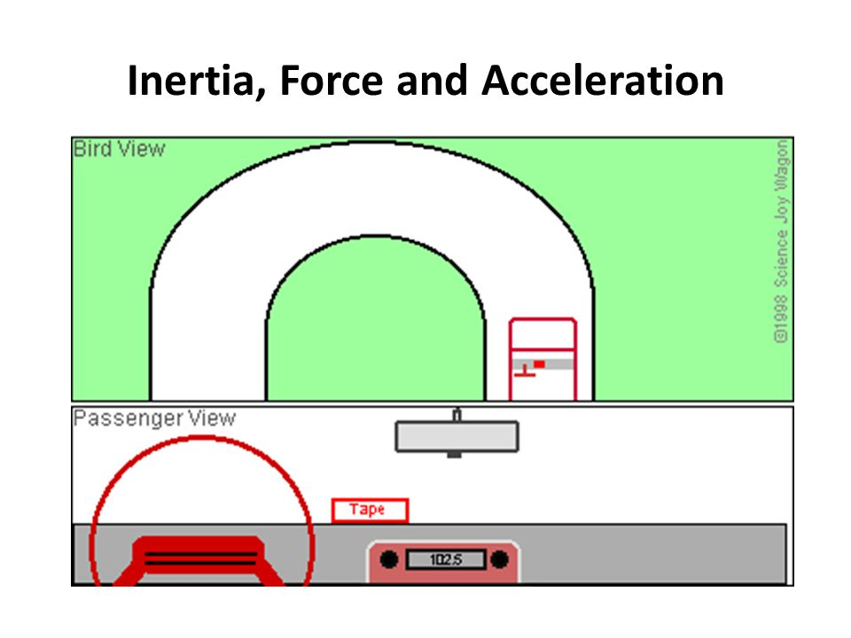 Inertia, Force and Acceleration