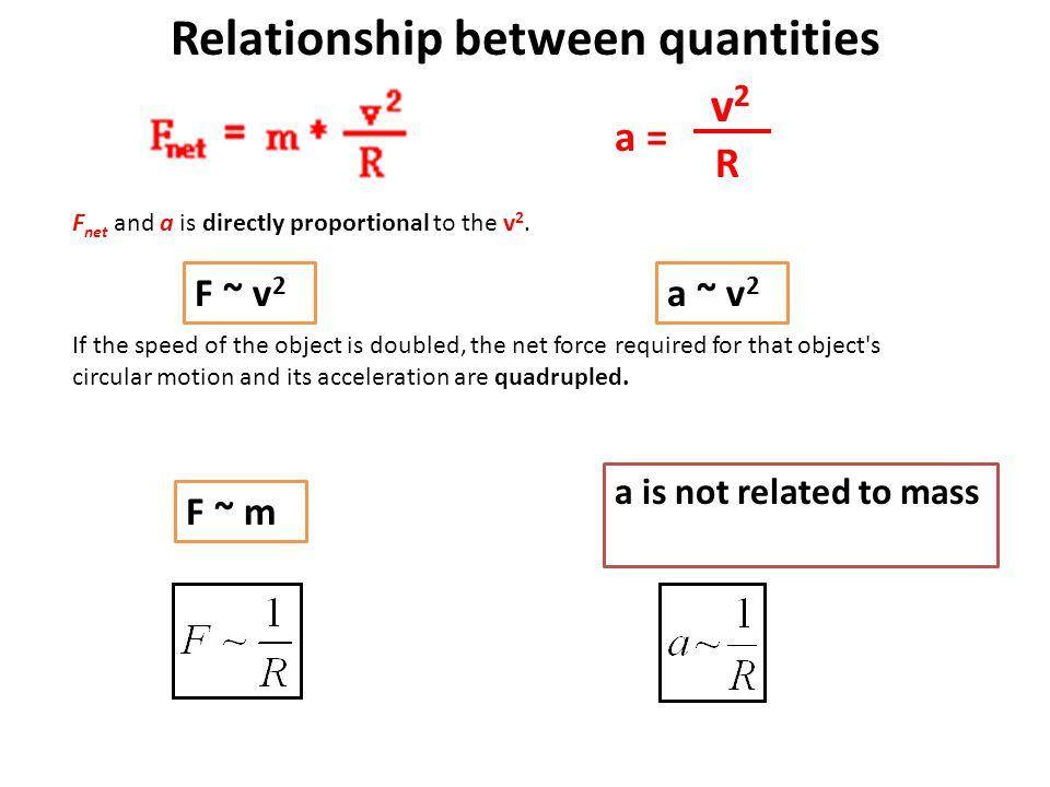 Relationship between quantities