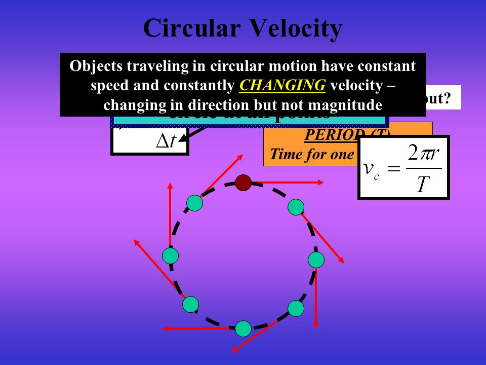 Velocity is TANGENT to the Time for one revolution