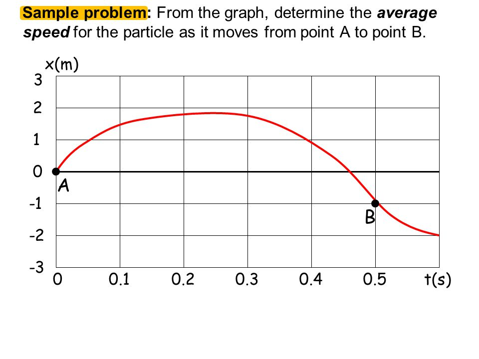 Sample problem: From the graph, determine the average speed for the particle as it moves from point A to point B.