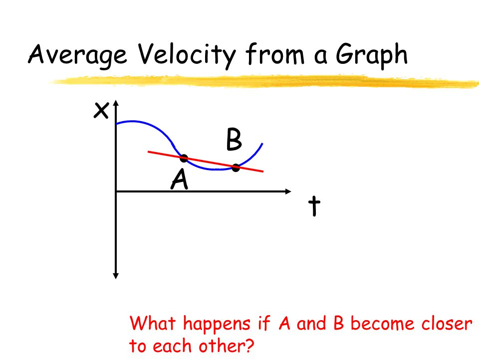 Average Velocity from a Graph