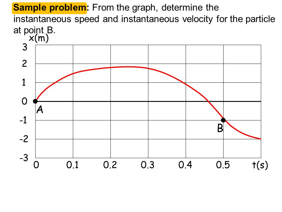 Sample problem: From the graph, determine the instantaneous speed and instantaneous velocity for the particle at point B.
