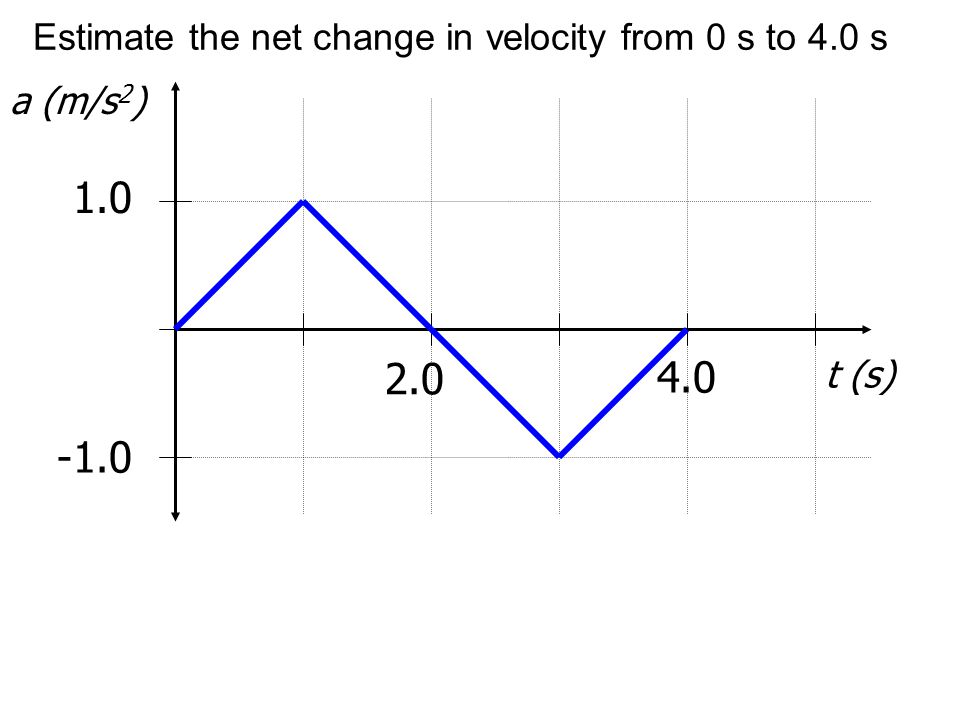 Estimate the net change in velocity from 0 s to 4.0 s