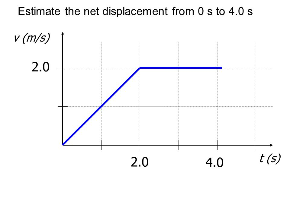 Estimate the net displacement from 0 s to 4.0 s