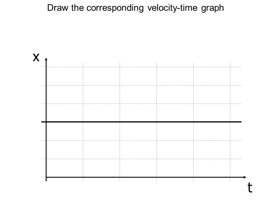 Draw the corresponding velocity-time graph