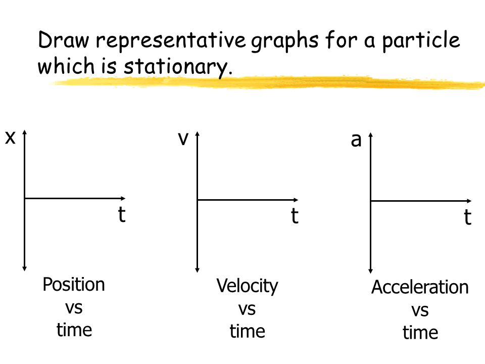 Draw representative graphs for a particle which is stationary.