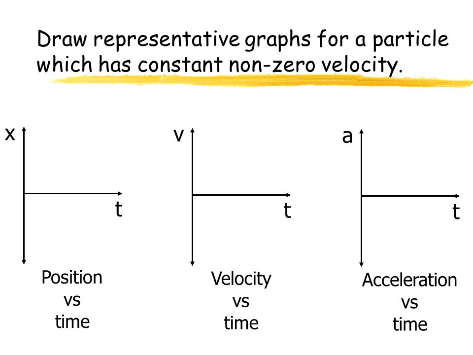 Physics C 1-D Motion 2007-2008. Draw representative graphs for a particle which has constant non-zero velocity.
