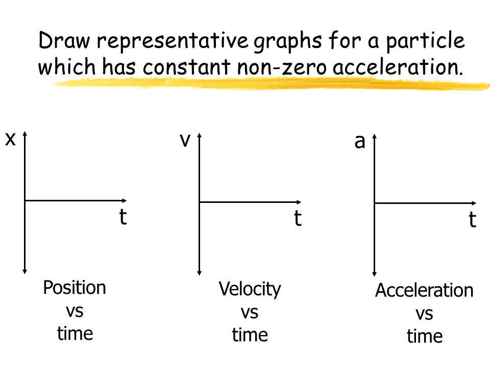 Physics C 1-D Motion 2007-2008. Draw representative graphs for a particle which has constant non-zero acceleration.