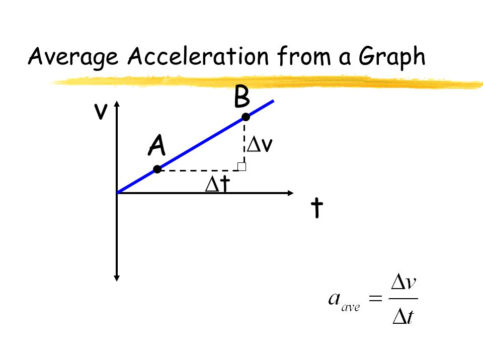 Average Acceleration from a Graph