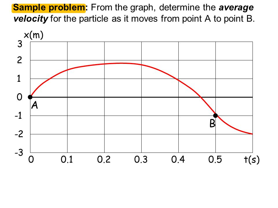 Sample problem: From the graph, determine the average velocity for the particle as it moves from point A to point B.