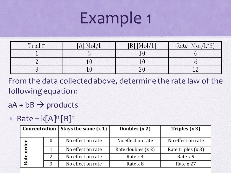 Example 1 From the data collected above, determine the rate law of the following equation: aA + bB  products.