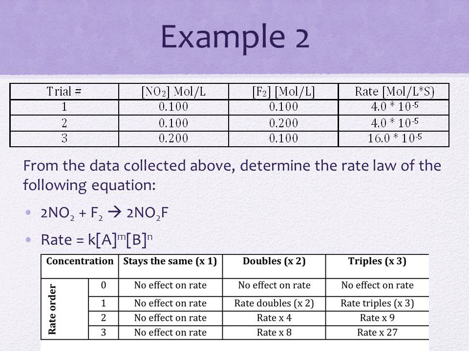 Example 2 From the data collected above, determine the rate law of the following equation: 2NO2 + F2  2NO2F.