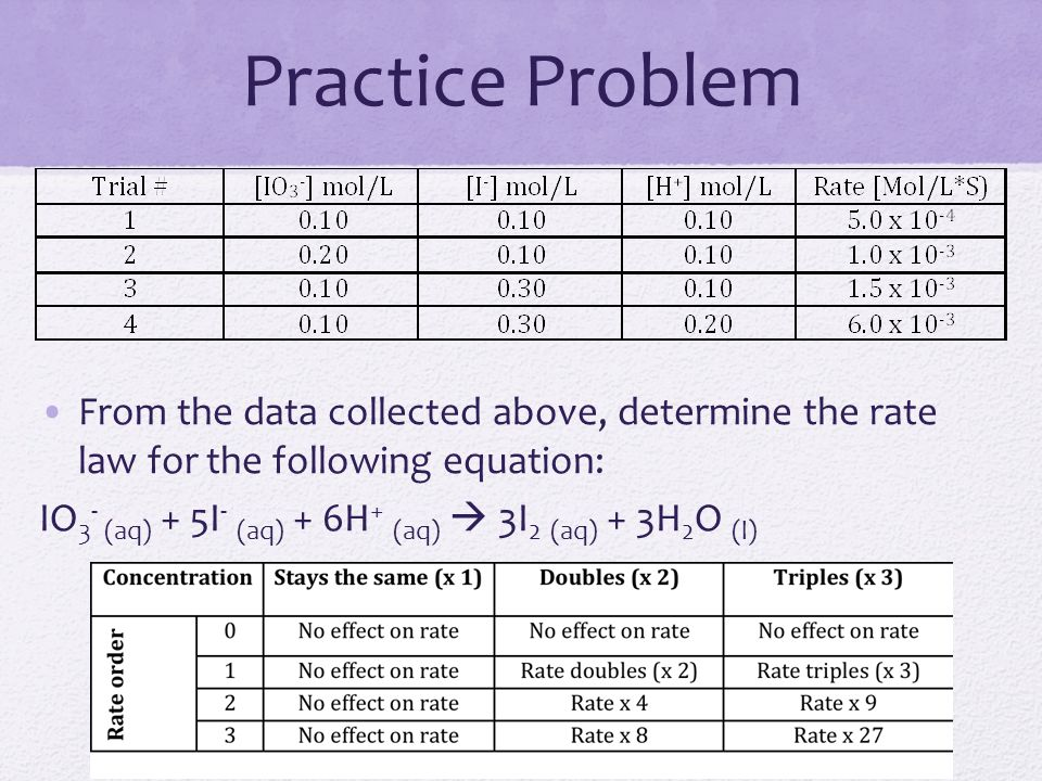 Practice Problem From the data collected above, determine the rate law for the following equation: