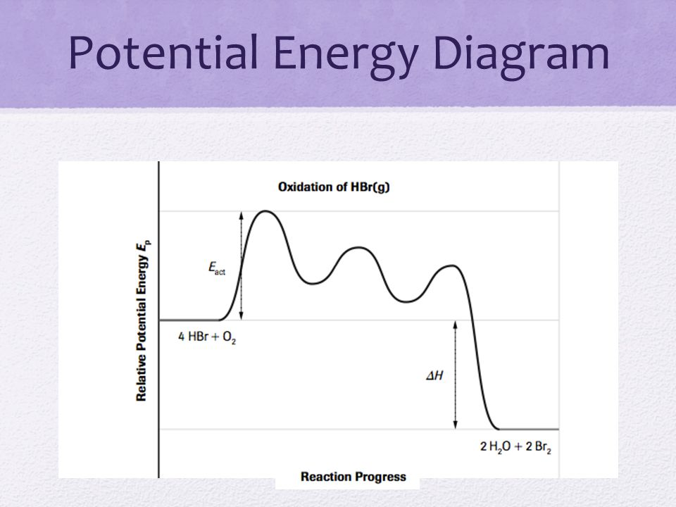potential energy diagram Start studying potential energy diagrams learn vocabulary, terms, and more with flashcards, games, and other study tools.