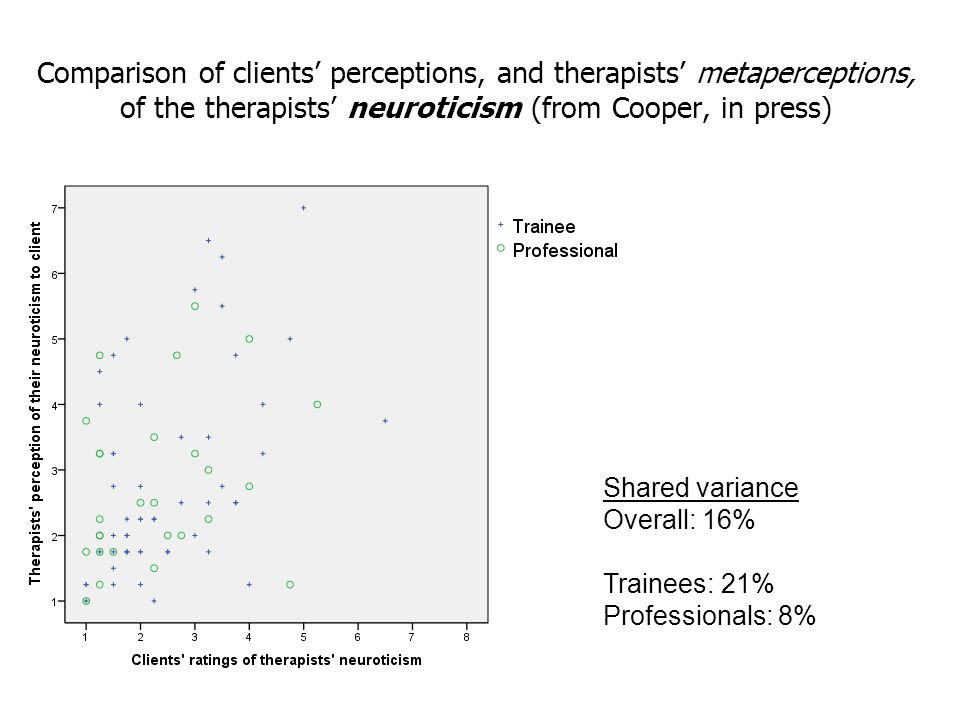 Comparison of clients' perceptions, and therapists' metaperceptions, of the therapists' neuroticism (from Cooper, in press)