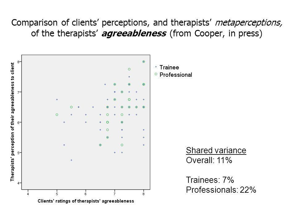 Comparison of clients' perceptions, and therapists' metaperceptions, of the therapists' agreeableness (from Cooper, in press)