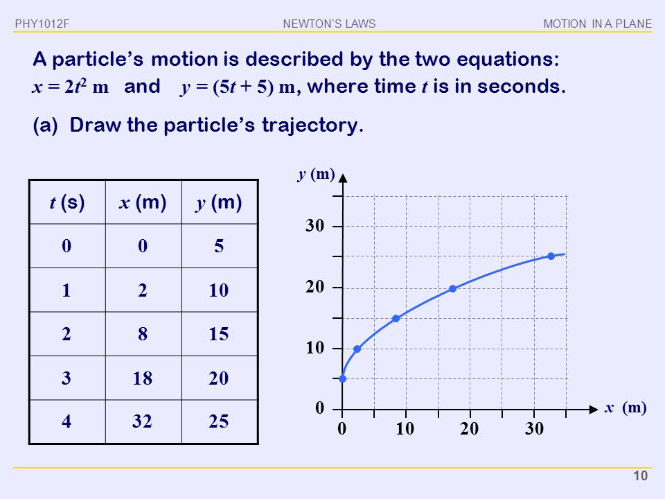 (a) Draw the particle's trajectory. t (s) x (m) y (m)