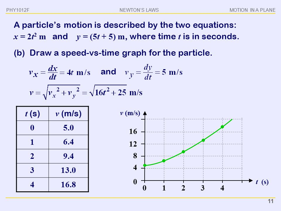 (b) Draw a speed-vs-time graph for the particle.