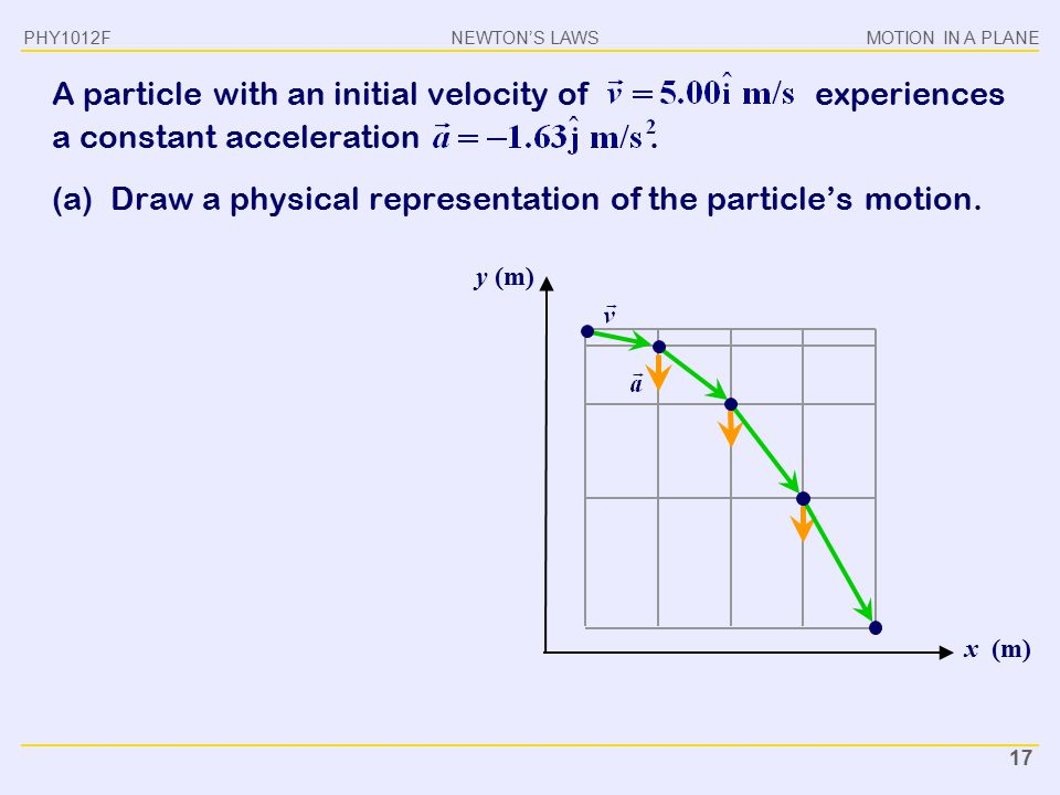 (a) Draw a physical representation of the particle's motion.