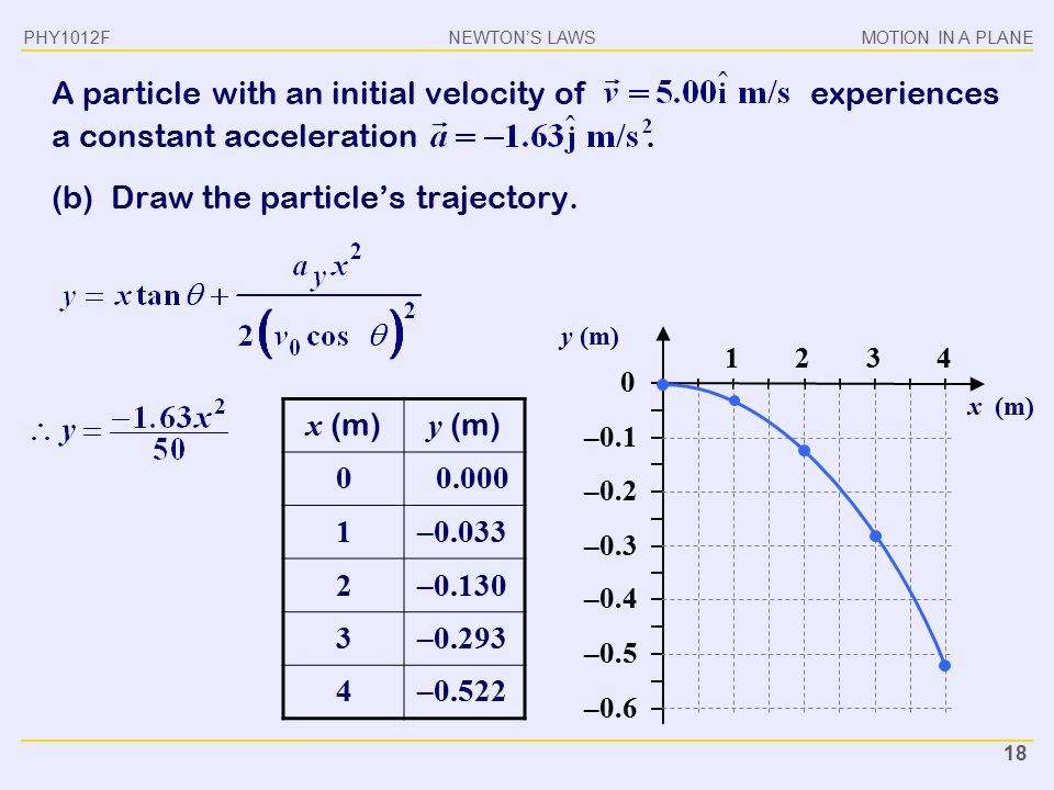 (b) Draw the particle's trajectory.