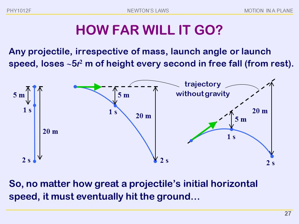 trajectory without gravity