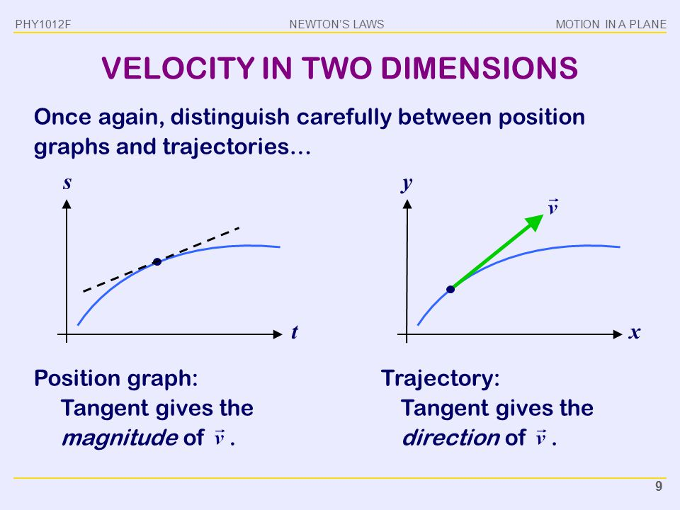 VELOCITY IN TWO DIMENSIONS