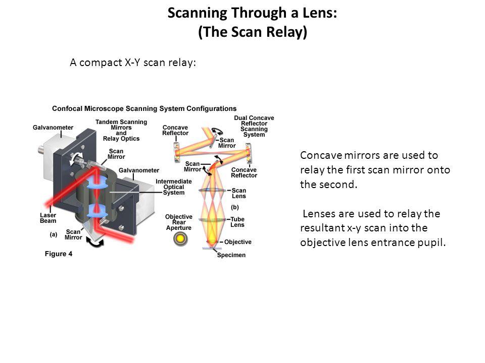 Scanning Through a Lens: