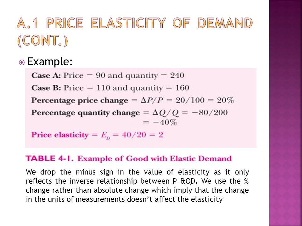 A.1 Price elasticity of demand (cont.)