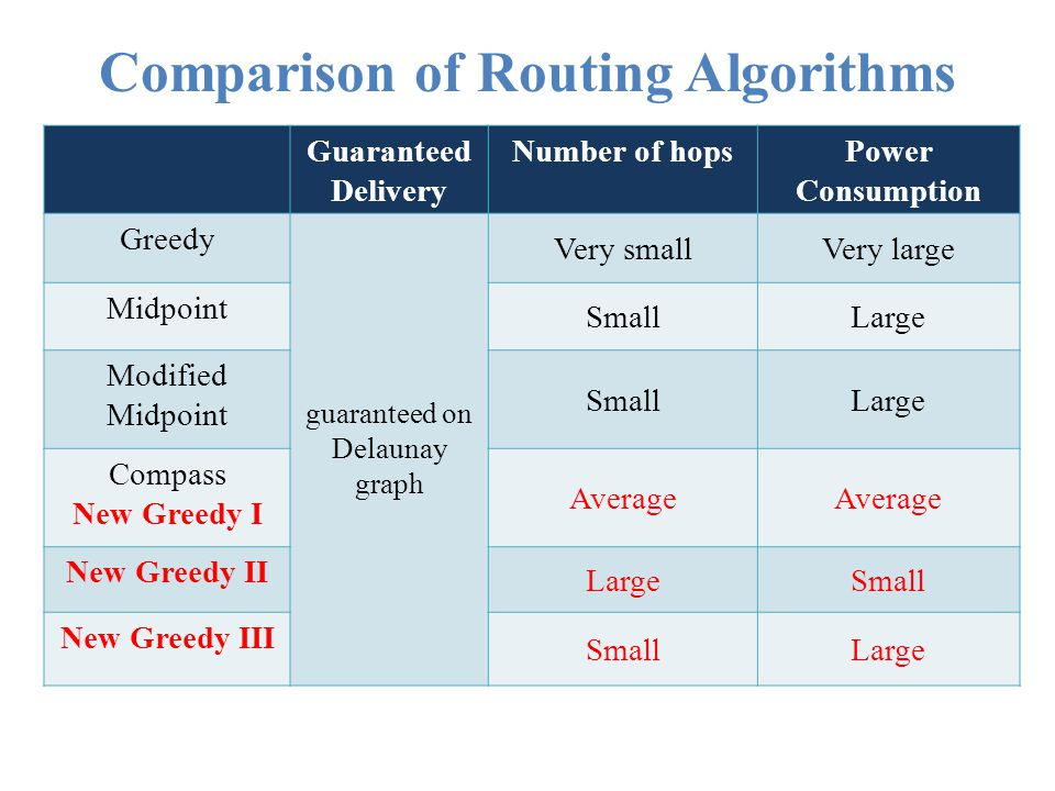 Comparison of Routing Algorithms
