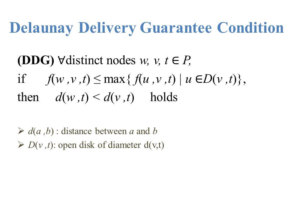Delaunay Delivery Guarantee Condition
