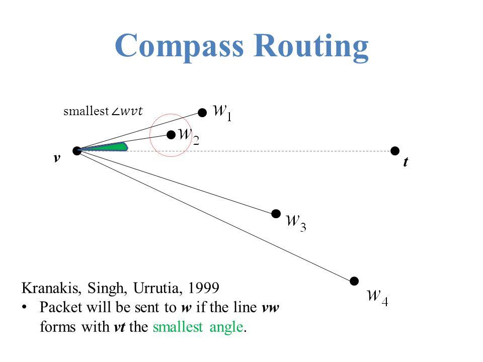 Compass Routing v t Kranakis, Singh, Urrutia, 1999