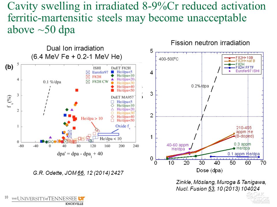 Cavity swelling in irradiated 8-9%Cr reduced activation ferritic-martensitic steels may become unacceptable above ~50 dpa