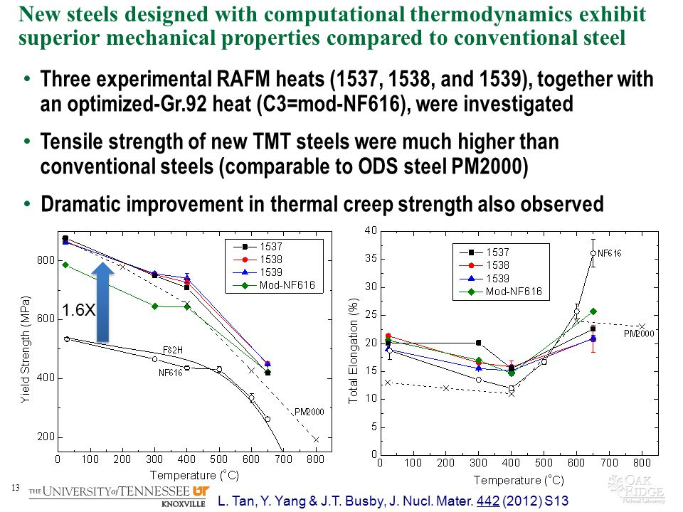 Dramatic improvement in thermal creep strength also observed