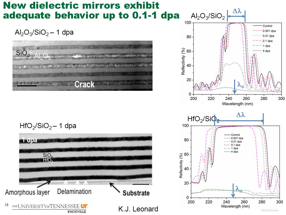 New dielectric mirrors exhibit adequate behavior up to 0.1-1 dpa