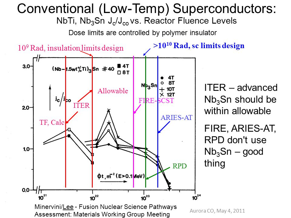 Conventional (Low-Temp) Superconductors: NbTi, Nb3Sn Jc/Jco vs
