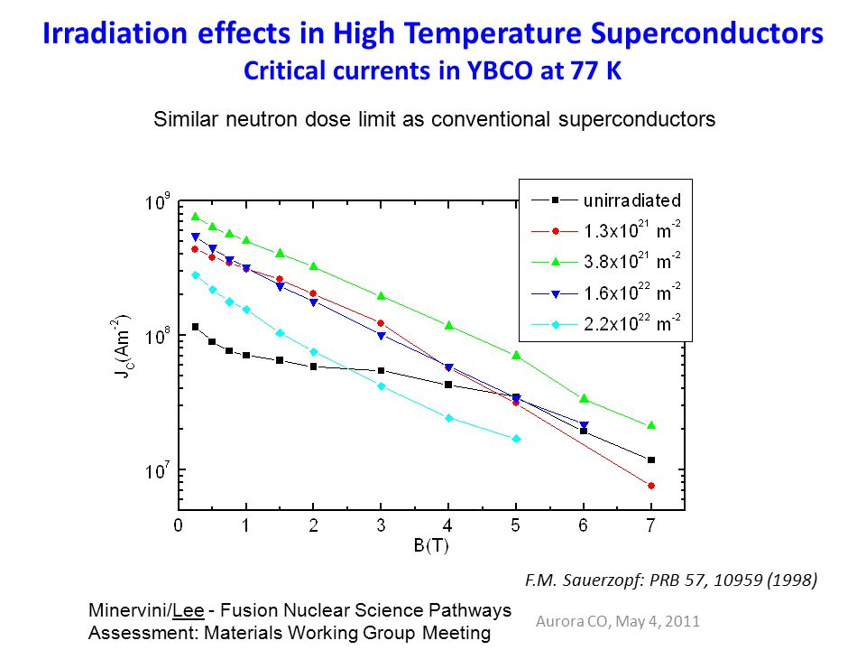 Irradiation effects in High Temperature Superconductors