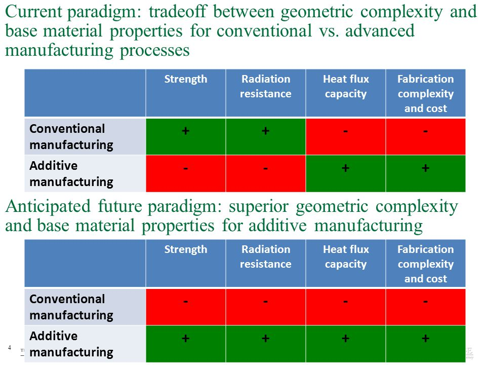 Fabrication complexity and cost Fabrication complexity and cost